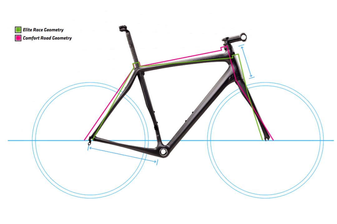 Race versus sportive specific geometry