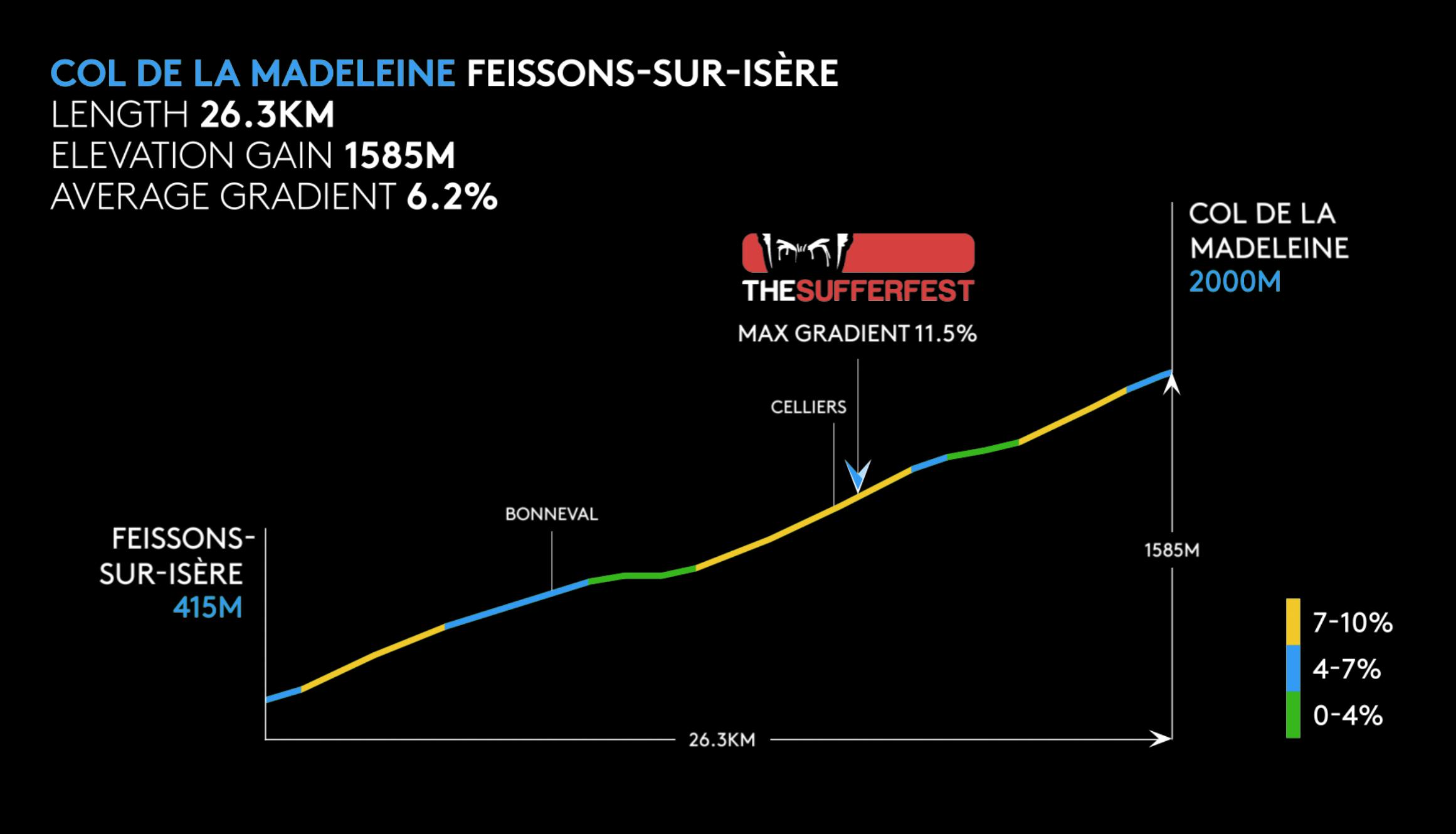 Col de la Madeleine Profile